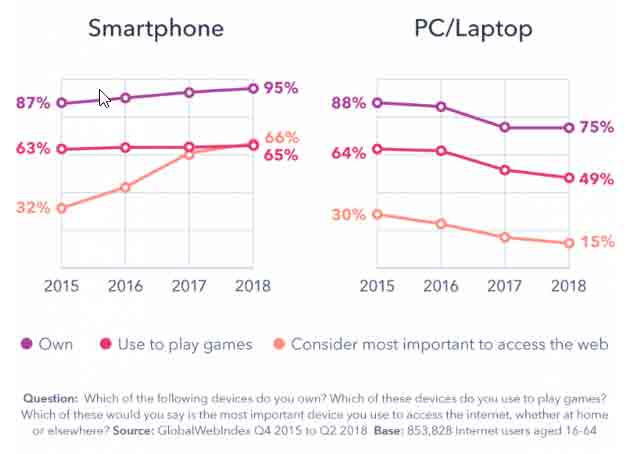 Mobile users data